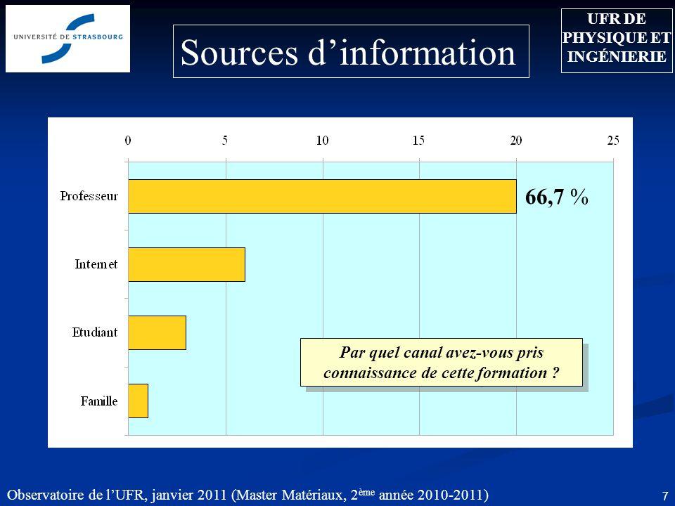 Observatoire de lUFR, janvier 2011 (Master Matériaux, 2 ème année 2010-2011) 7 66,7 % Sources dinformation UFR DE PHYSIQUE ET INGÉNIERIE Par quel canal avez-vous pris connaissance de cette formation