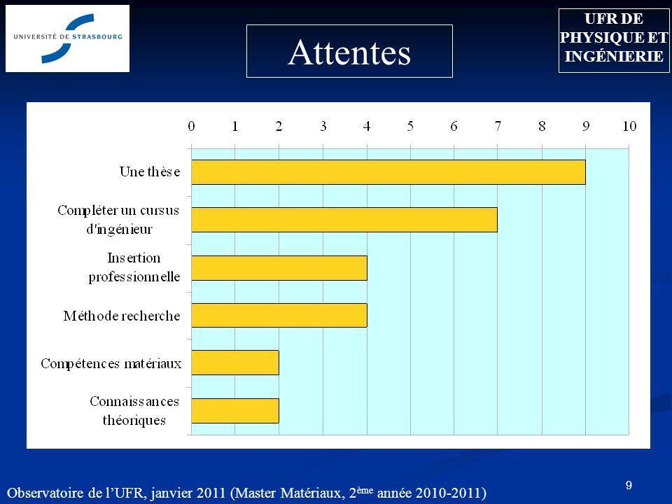 9 Attentes UFR DE PHYSIQUE ET INGÉNIERIE Observatoire de lUFR, janvier 2011 (Master Matériaux, 2 ème année 2010-2011)