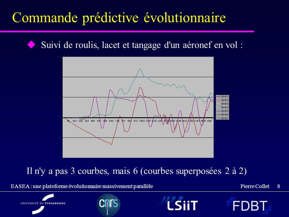 Pierre Collet EASEA : une plateforme évolutionnaire massivement parallèle 8 Commande prédictive évolutionnaire Suivi de roulis, lacet et tangage d'un