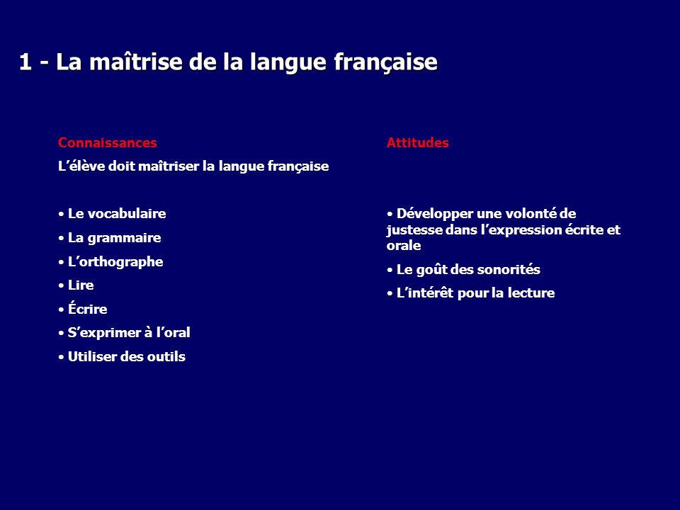 1 - La maîtrise de la langue française Connaissances Lélève doit maîtriser la langue française Le vocabulaire La grammaire Lorthographe Lire Écrire Se