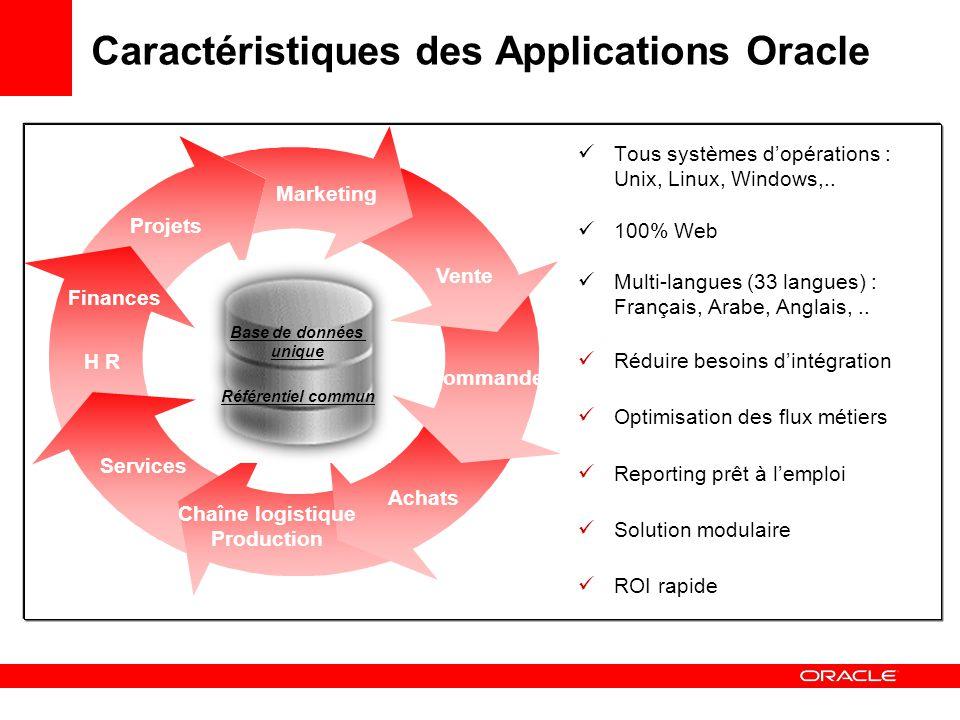 Caractéristiques des Applications Oracle Commande Chaîne logistique Production Services Finances H R Marketing Vente Achats Projets Tous systèmes dopérations : Unix, Linux, Windows,..