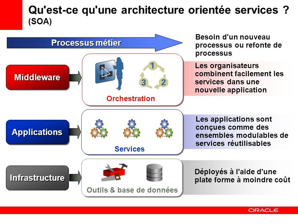 Qu est-ce qu une architecture orientée services .