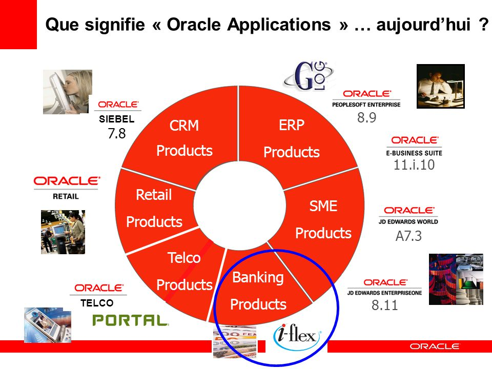 Oracle Applications 11.i.10 A7.3 SME Products ERP Products Banking Products Retail Products CRM Products Telco Products SIEBEL 7.8 8.9 TELCO 8.11 Que signifie « Oracle Applications » … aujourdhui