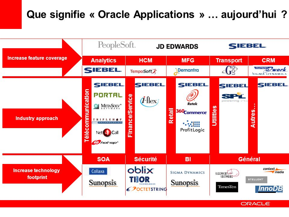 Increase technology footprint SOASécuritéBIGénéral Increase feature coverage AnalyticsHCMMFGTransportCRM Industry approach Télécommunication Finance/ServiceRetailAutres…Utilities Que signifie « Oracle Applications » … aujourdhui ?