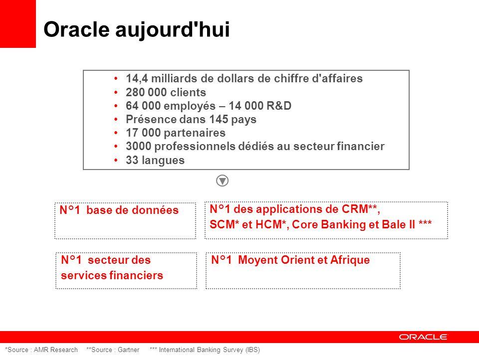 14,4 milliards de dollars de chiffre d affaires 280 000 clients 64 000 employés – 14 000 R&D Présence dans 145 pays 17 000 partenaires 3000 professionnels dédiés au secteur financier 33 langues *Source : AMR Research **Source : Gartner *** International Banking Survey (IBS) N°1 base de données N°1 des applications de CRM**, SCM* et HCM*, Core Banking et Bale II *** Oracle aujourd hui N°1 secteur des services financiers N°1 Moyent Orient et Afrique
