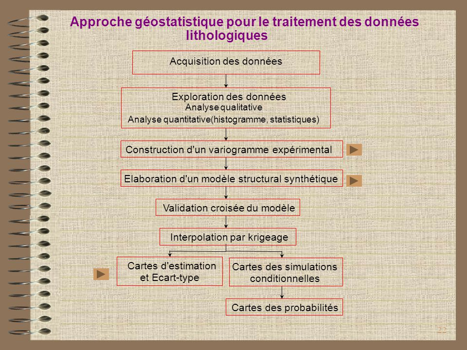 22 Cartes d'estimation et Ecart-type Cartes des probabilités Cartes des simulations conditionnelles Interpolation par krigeage Validation croisée du m