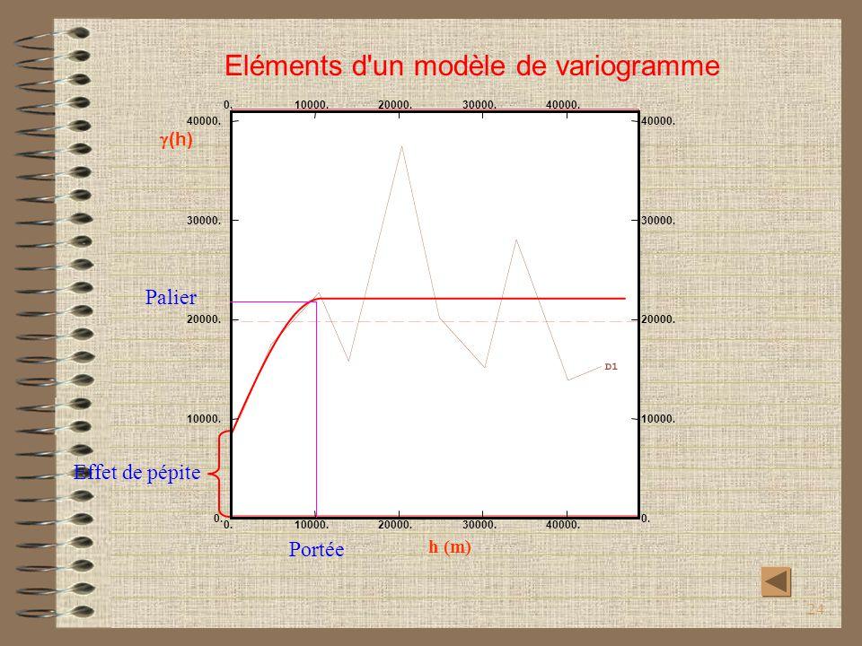 24 D1 0. 10000. 20000. 30000. 40000. 0. 10000. 20000. 30000. 40000. h (m) (h) Portée Palier Effet de pépite Eléments d'un modèle de variogramme