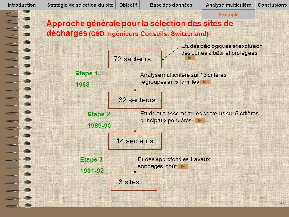 40 IntroductionStratégie de sélection du siteObjectifBase des données Conclusions Analyse multicritère Exemple Approche générale pour la sélection des