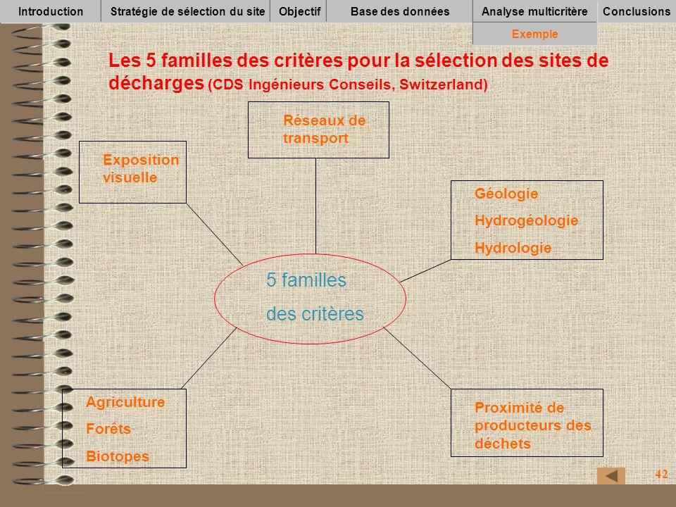 42 IntroductionStratégie de sélection du siteObjectifBase des données Conclusions Analyse multicritère Exemple Les 5 familles des critères pour la sél