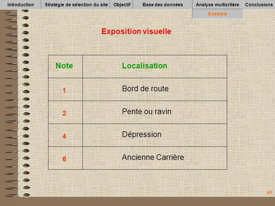 45 IntroductionStratégie de sélection du siteObjectifBase des données Conclusions Analyse multicritère Exemple Exposition visuelle NoteLocalisation 1 2 4 6 Bord de route Pente ou ravin Dépression Ancienne Carrière