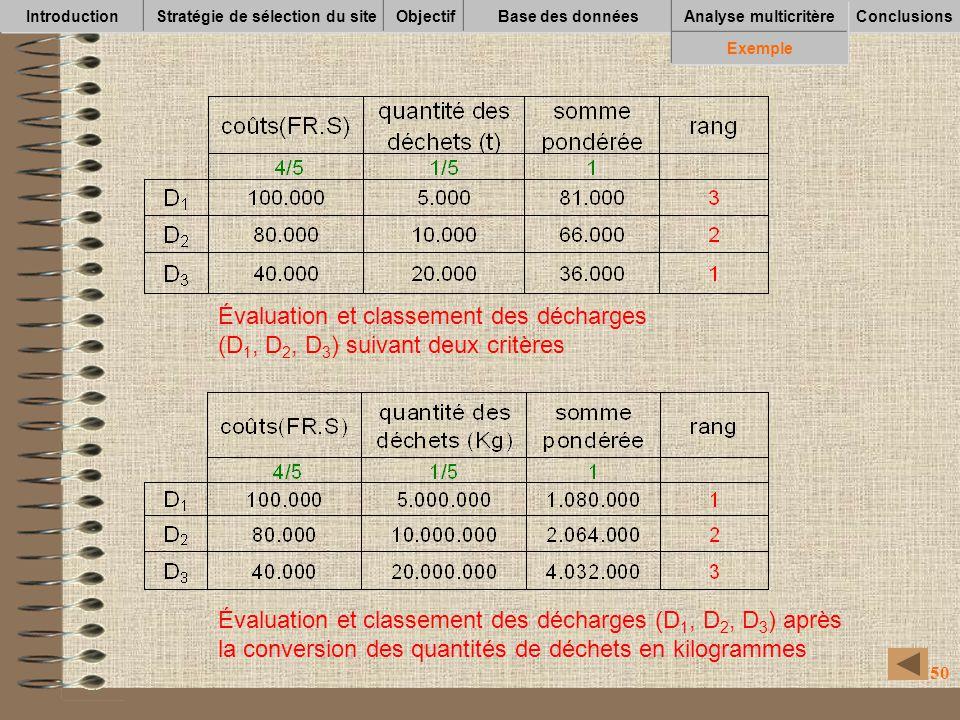 50 IntroductionStratégie de sélection du siteObjectifBase des données Conclusions Analyse multicritère Exemple Évaluation et classement des décharges (D 1, D 2, D 3 ) après la conversion des quantités de déchets en kilogrammes Évaluation et classement des décharges (D 1, D 2, D 3 ) suivant deux critères