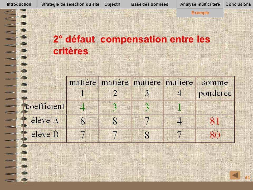 51 IntroductionStratégie de sélection du siteObjectifBase des données Conclusions Analyse multicritère Exemple 2° défaut compensation entre les critèr