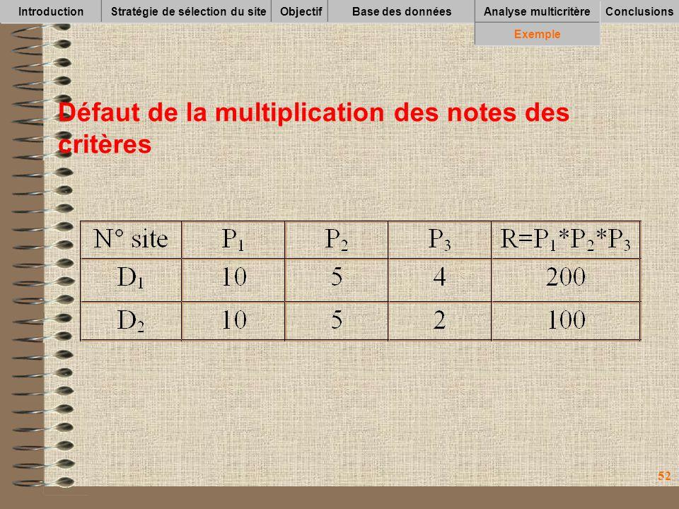 52 IntroductionStratégie de sélection du siteObjectifBase des données Conclusions Analyse multicritère Exemple Défaut de la multiplication des notes des critères