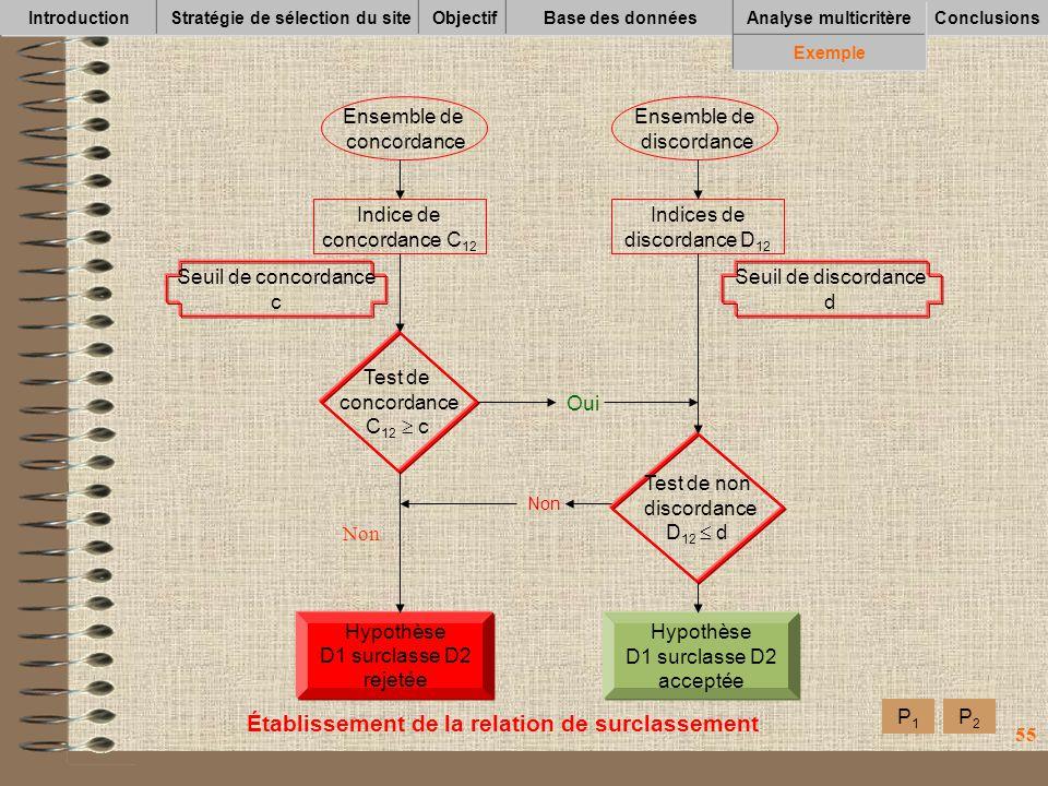 55 IntroductionStratégie de sélection du siteObjectifBase des données Conclusions Analyse multicritère Exemple Établissement de la relation de surclas