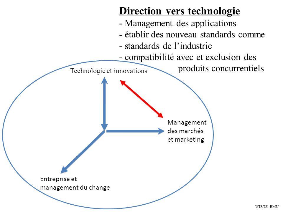 WIRTZ, BMU Technologie et innovations Entreprise et management du change Management des marchés et marketing Direction vers technologie - Management d