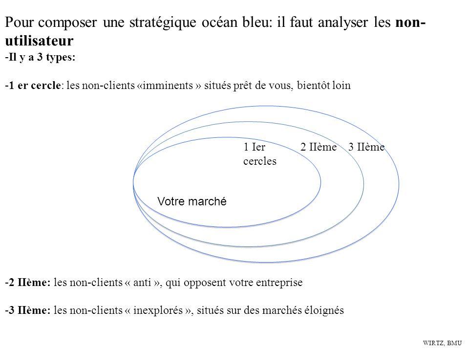 WIRTZ, BMU Pour composer une stratégique océan bleu: il faut analyser les non- utilisateur -Il y a 3 types: -1 er cercle: les non-clients «imminents »