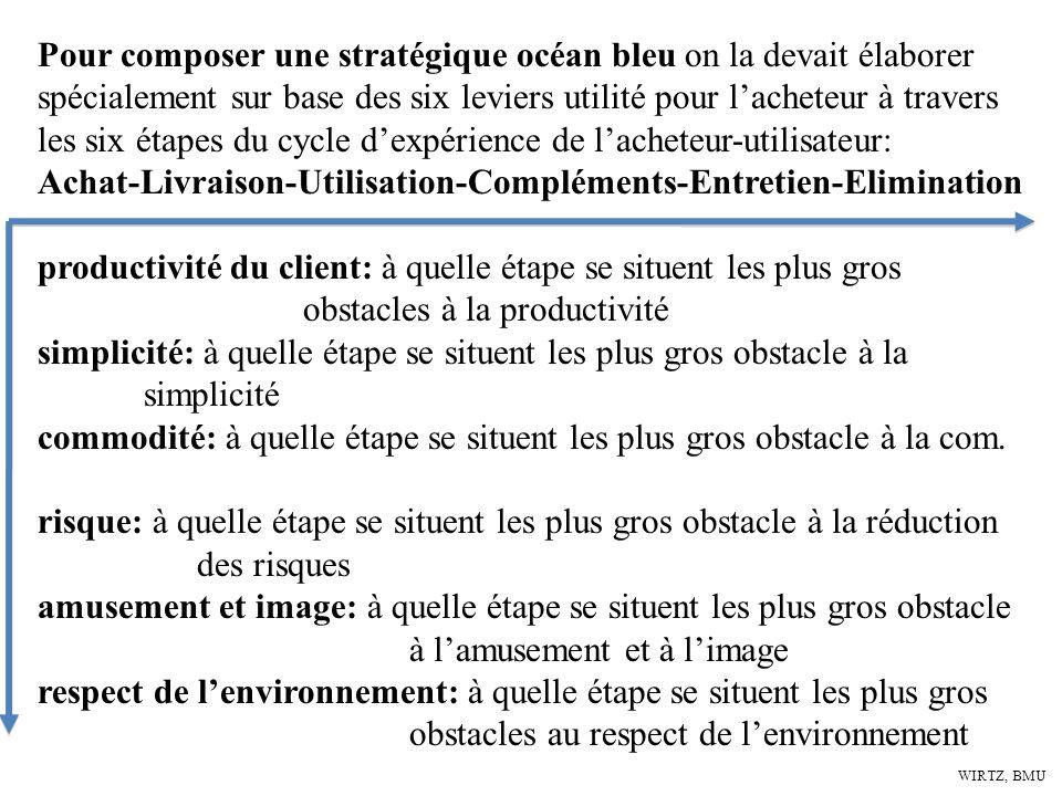 WIRTZ, BMU Pour composer une stratégique océan bleu on la devait élaborer spécialement sur base des six leviers utilité pour lacheteur à travers les s
