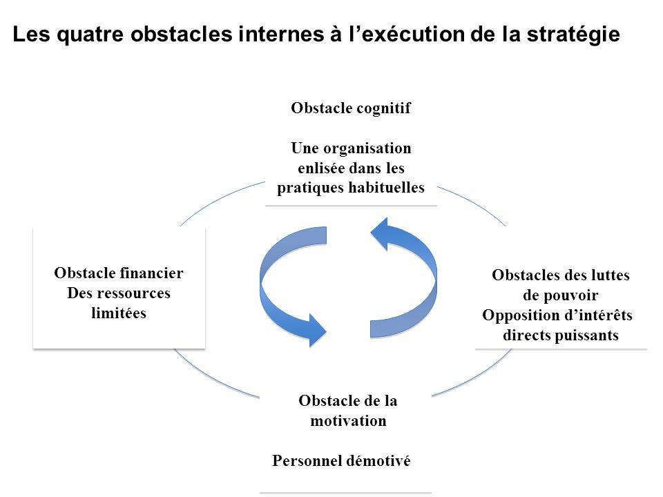 Obstacle financier Des ressources limitées Obstacle cognitif Une organisation enlisée dans les pratiques habituelles Obstacle de la motivation Personn