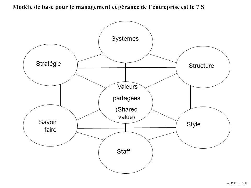WIRTZ, BMU Stratégie Systèmes Structure Savoir faire Staff Style Valeurs partagées (Shared value) Modèle de base pour le management et gérance de lent