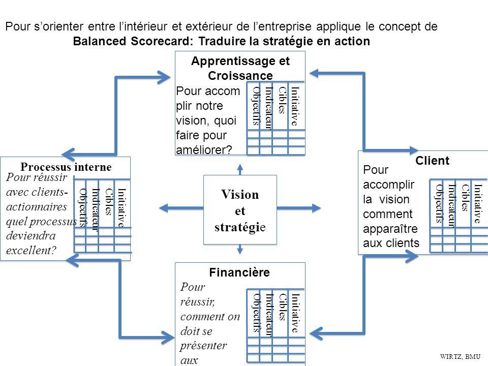 WIRTZ, BMU Pour sorienter entre lintérieur et extérieur de lentreprise applique le concept de Balanced Scorecard: Traduire la stratégie en action Proc