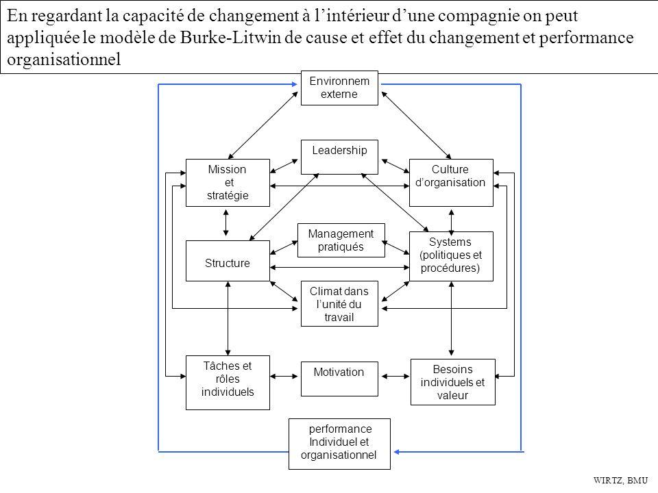 En regardant la capacité de changement à lintérieur dune compagnie on peut appliquée le modèle de Burke-Litwin de cause et effet du changement et perf