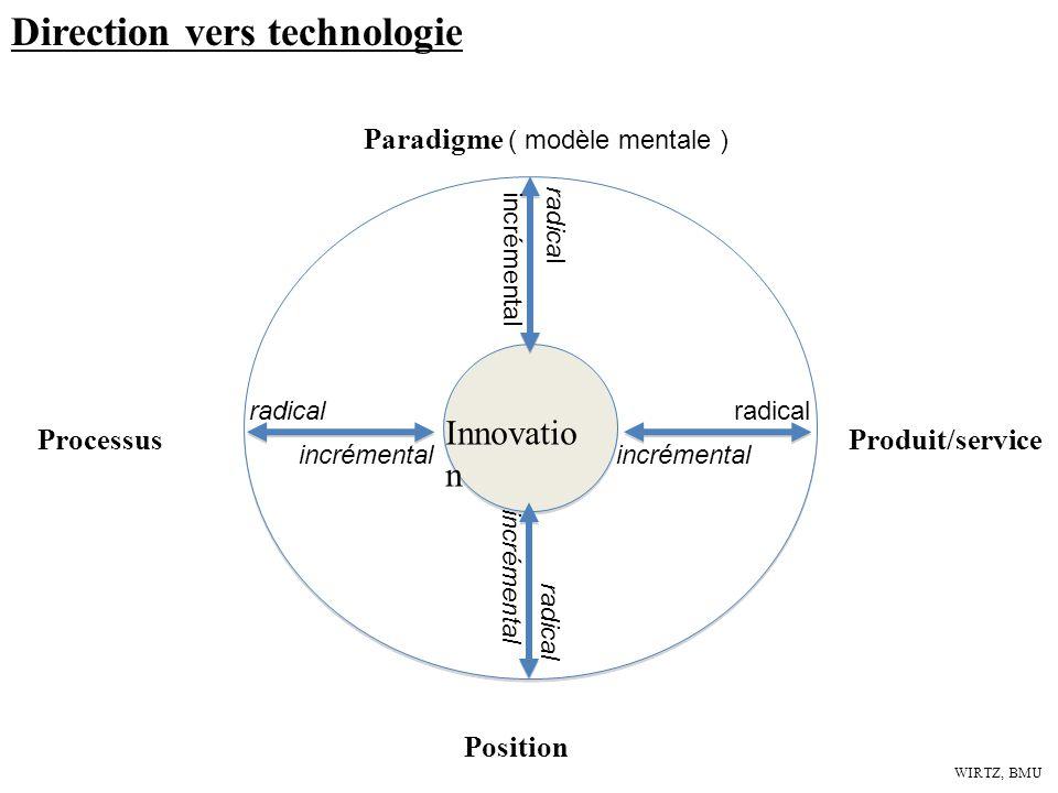 WIRTZ, BMU Direction vers technologie Innovatio n Paradigme ( modèle mentale ) ProcessusProduit/service Position radical incrémental radical incrément