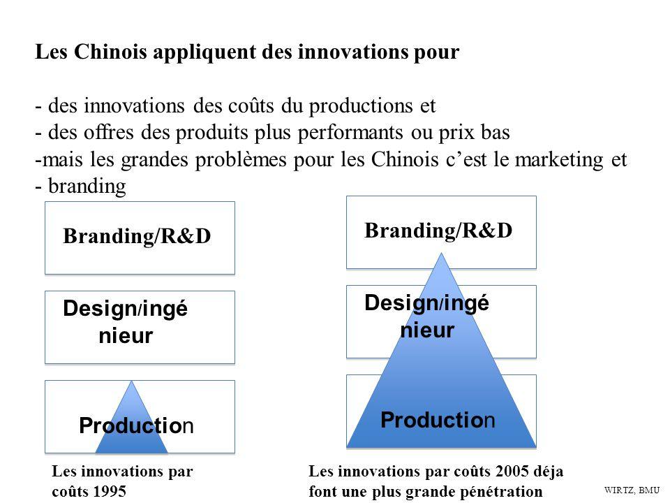 WIRTZ, BMU Les Chinois appliquent des innovations pour - des innovations des coûts du productions et - des offres des produits plus performants ou pri