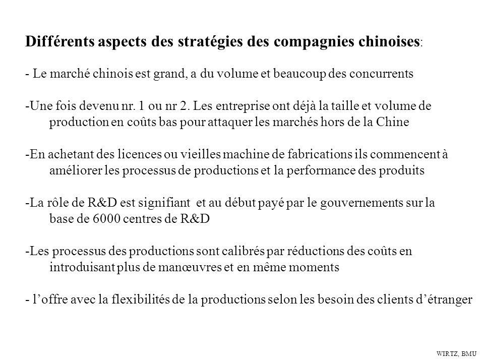 WIRTZ, BMU Différents aspects des stratégies des compagnies chinoises : - Le marché chinois est grand, a du volume et beaucoup des concurrents -Une fo
