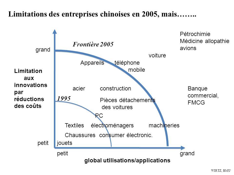 WIRTZ, BMU Limitations des entreprises chinoises en 2005, mais…….. Limitation aux innovations par réductions des coûts global utilisations/application