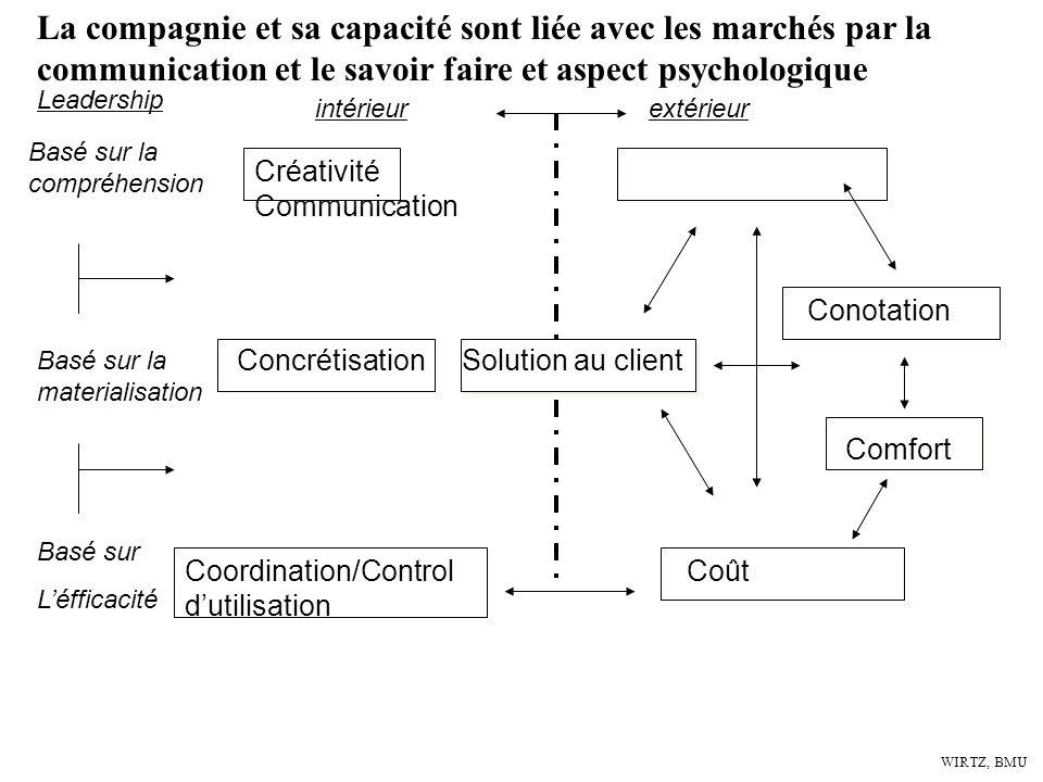 WIRTZ, BMU La dimension qui define le monde daffaires 7 S Technologie Entreprise Clients et marchés
