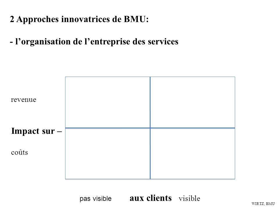 WIRTZ, BMU 2 Approches innovatrices de BMU: - lorganisation de lentreprise des services Impact sur – coûts revenue pas visible aux clients visible