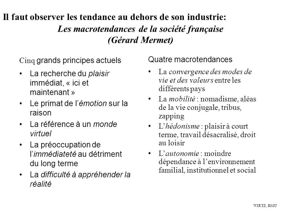 WIRTZ, BMU Il faut observer les tendance au dehors de son industrie: Les macrotendances de la société française (Gérard Mermet) Cinq grands principes