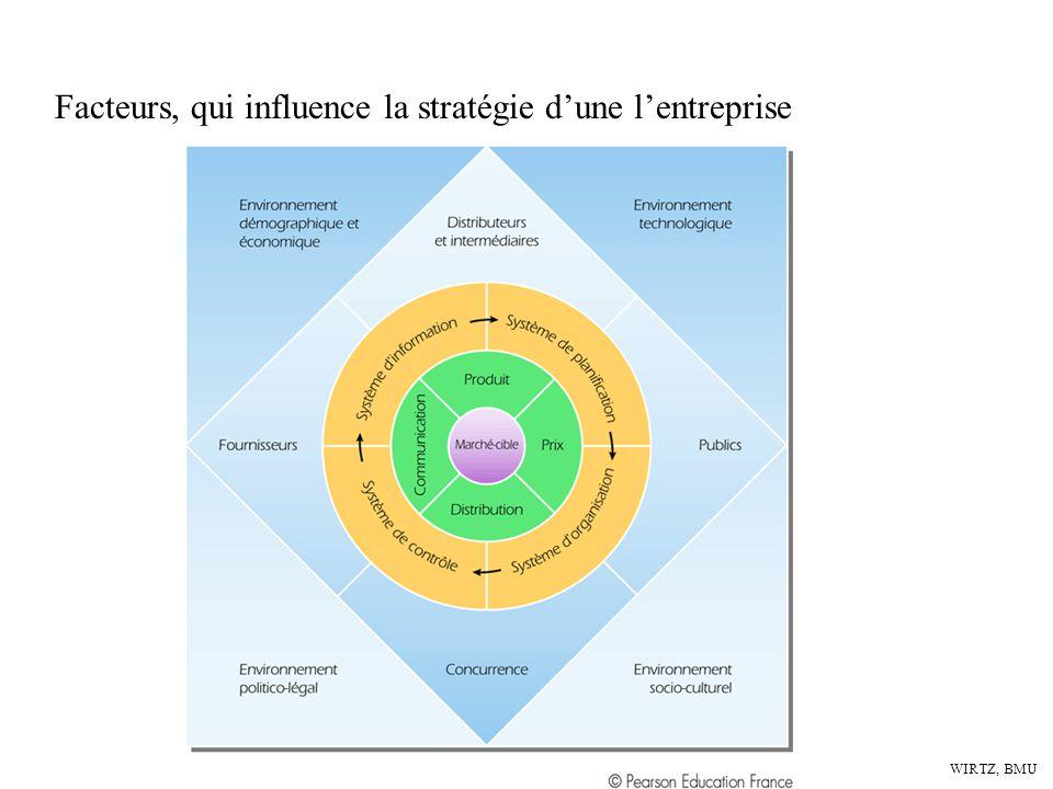 WIRTZ, BMU La grille des quatre actions en se demandant quatre questions clés sur: La logique stratégique et le modèle économique de tout secteur dactivité : Nouvelle courbe de valeur Quels cri Exclure Quels critères acceptés sans réflexion par les acteurs du secteur doive être exclus.