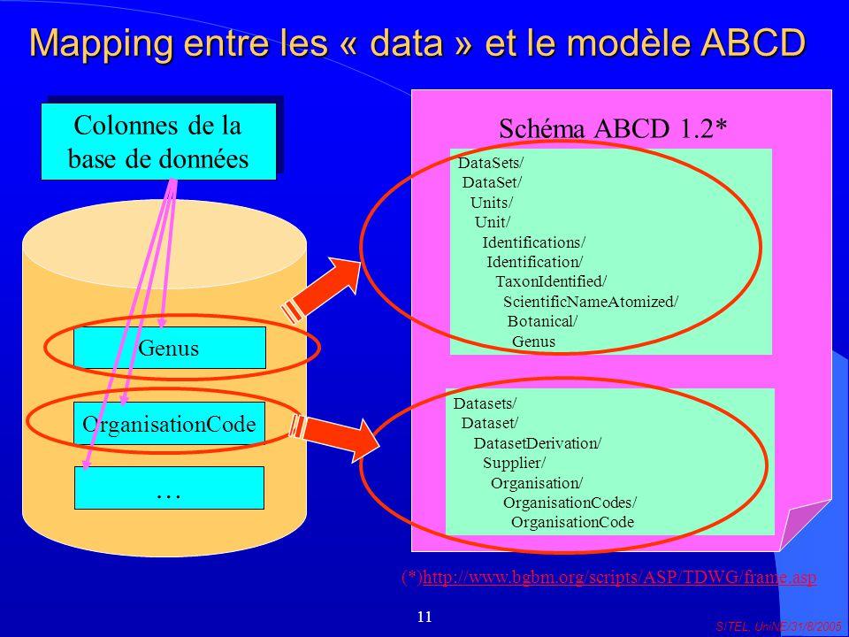 11 SITEL, UniNE/31/8/2005 Mapping entre les « data » et le modèle ABCD Genus OrganisationCode … Colonnes de la base de données / DataSets/ DataSet/ Units/ Unit/ Identifications/ Identification/ TaxonIdentified/ ScientificNameAtomized/ Botanical/ Genus Datasets/ Dataset/ DatasetDerivation/ Supplier/ Organisation/ OrganisationCodes/ OrganisationCode Schéma ABCD 1.2* (*)http://www.bgbm.org/scripts/ASP/TDWG/frame.asphttp://www.bgbm.org/scripts/ASP/TDWG/frame.asp