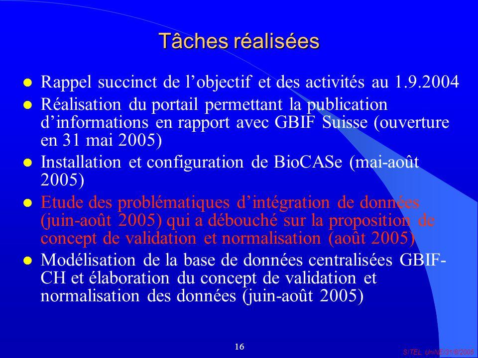16 SITEL, UniNE/31/8/2005 Tâches réalisées l Rappel succinct de lobjectif et des activités au 1.9.2004 l Réalisation du portail permettant la publication dinformations en rapport avec GBIF Suisse (ouverture en 31 mai 2005) l Installation et configuration de BioCASe (mai-août 2005) l Etude des problématiques dintégration de données (juin-août 2005) qui a débouché sur la proposition de concept de validation et normalisation (août 2005) l Modélisation de la base de données centralisées GBIF- CH et élaboration du concept de validation et normalisation des données (juin-août 2005)