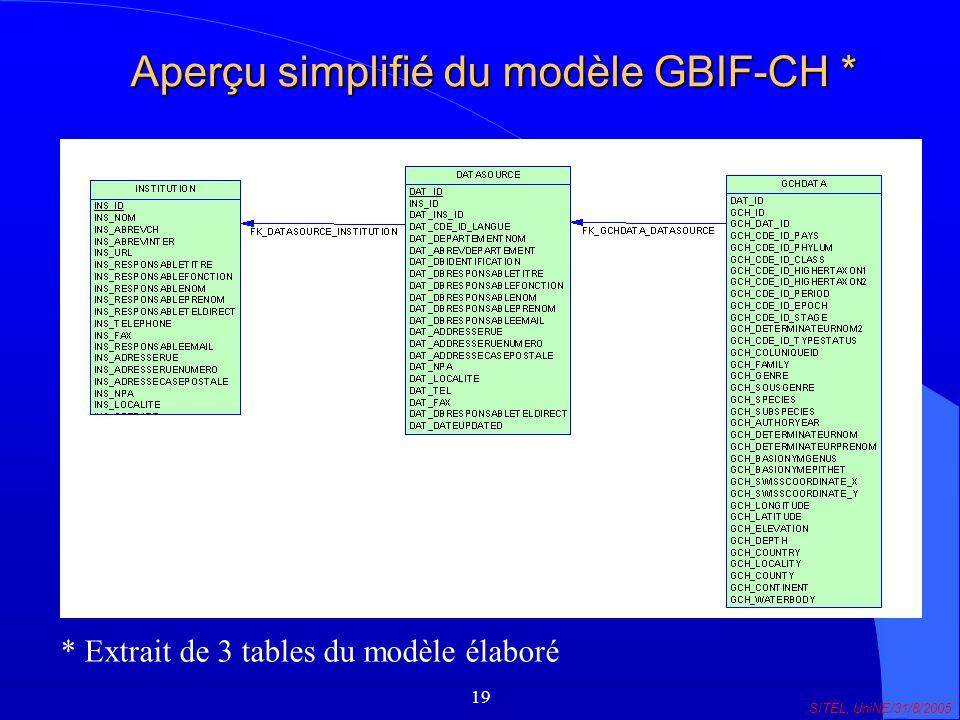 19 SITEL, UniNE/31/8/2005 Aperçu simplifié du modèle GBIF-CH * * Extrait de 3 tables du modèle élaboré