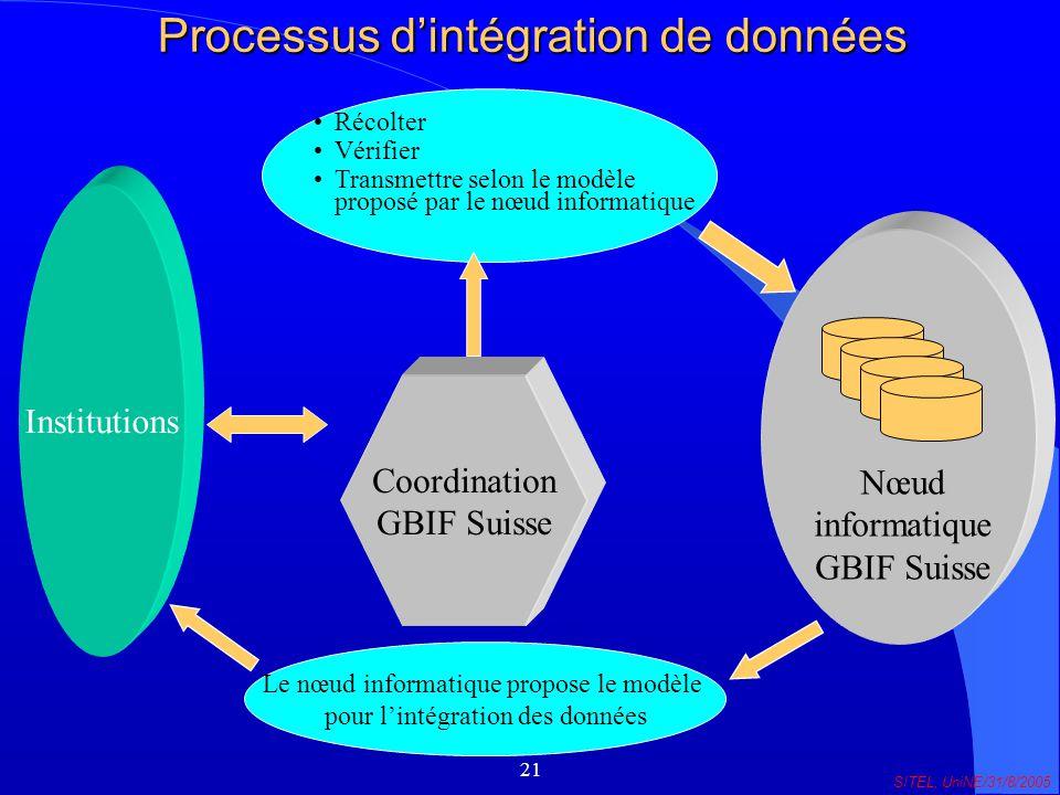 21 SITEL, UniNE/31/8/2005 Processus dintégration de données Coordination GBIF Suisse Nœud informatique GBIF Suisse Institutions Récolter Vérifier Transmettre selon le modèle proposé par le nœud informatique Le nœud informatique propose le modèle pour lintégration des données