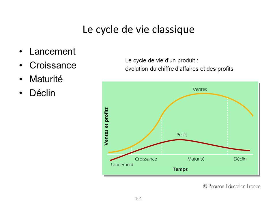 101 Le cycle de vie classique Lancement Croissance Maturité Déclin Le cycle de vie dun produit : évolution du chiffre daffaires et des profits