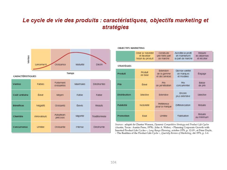 104 Le cycle de vie des produits : caractéristiques, objectifs marketing et stratégies