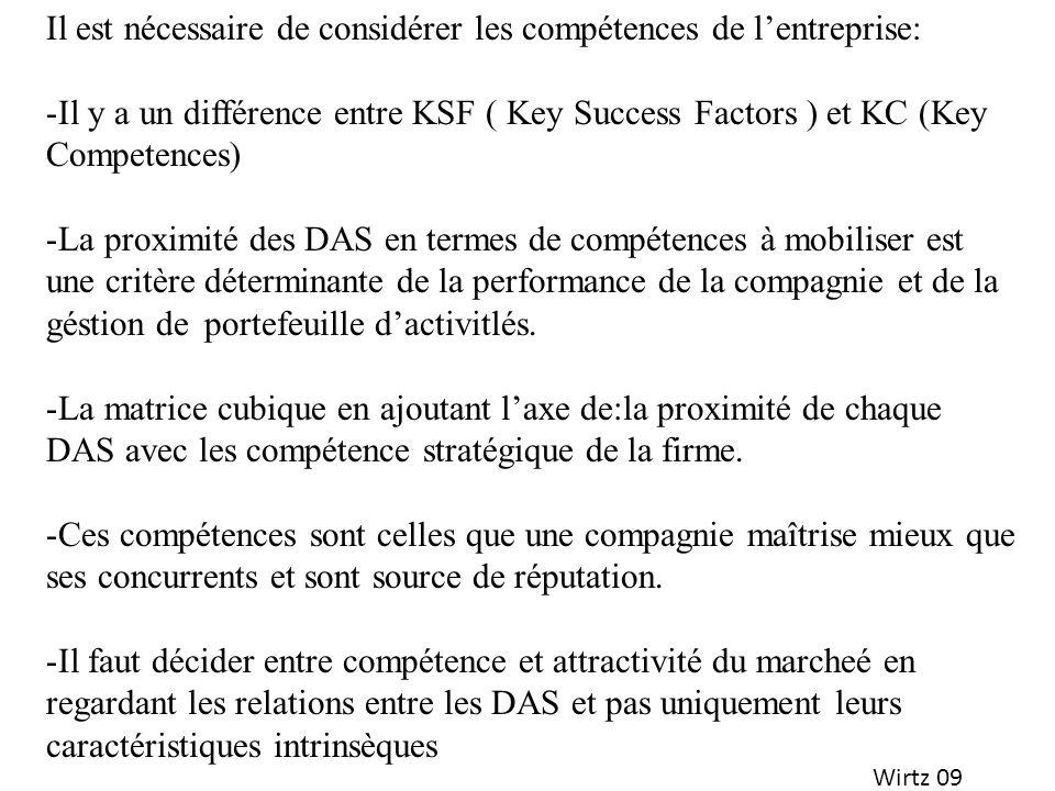 Wirtz 09 Il est nécessaire de considérer les compétences de lentreprise: -Il y a un différence entre KSF ( Key Success Factors ) et KC (Key Competence