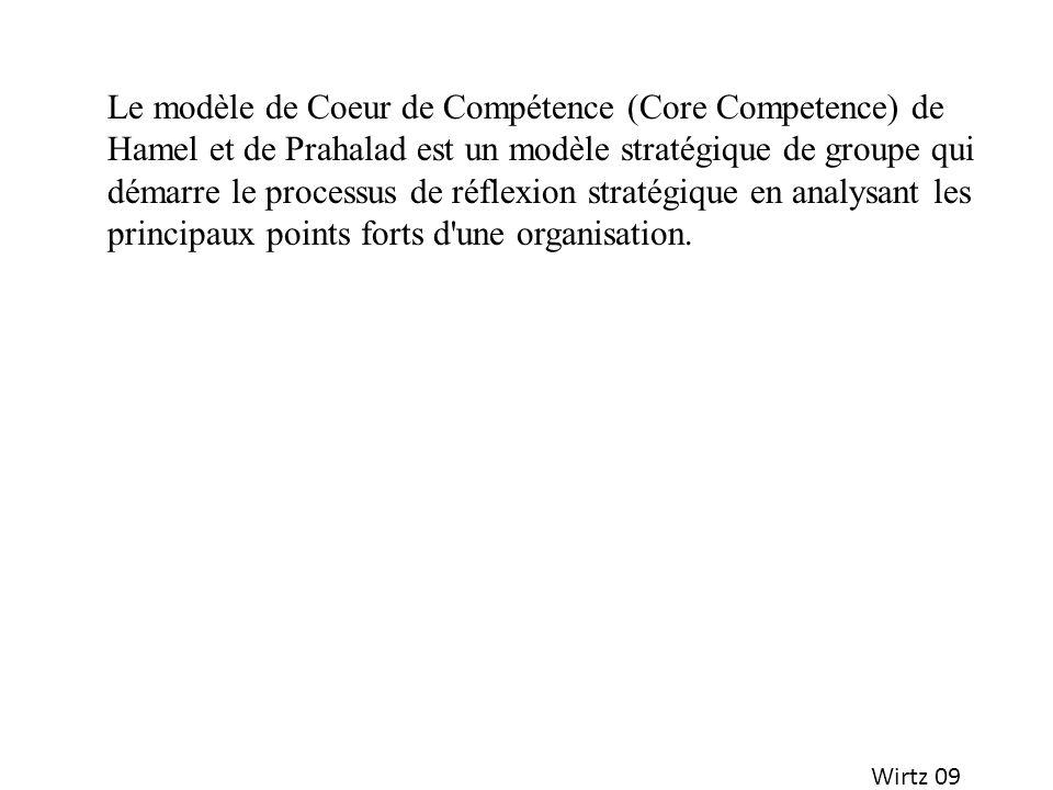 Le modèle de Coeur de Compétence (Core Competence) de Hamel et de Prahalad est un modèle stratégique de groupe qui démarre le processus de réflexion s