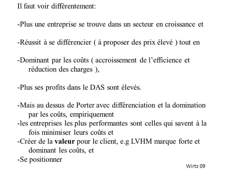 Wirtz 09 Il faut voir diffèrentement: -Plus une entreprise se trouve dans un secteur en croissance et -Réussit à se différencier ( à proposer des prix