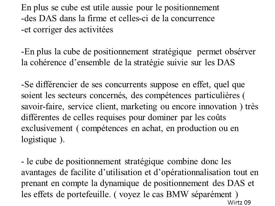 Wirtz 09 En plus se cube est utile aussie pour le positionnement -des DAS dans la firme et celles-ci de la concurrence -et corriger des activitées -En