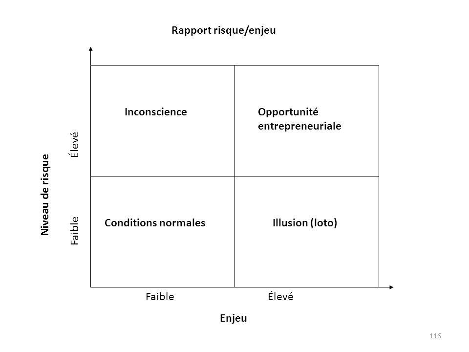 116 Inconscience Conditions normales Opportunité entrepreneuriale Illusion (loto) Faible Élevé Rapport risque/enjeu Faible Élevé Enjeu Niveau de risqu