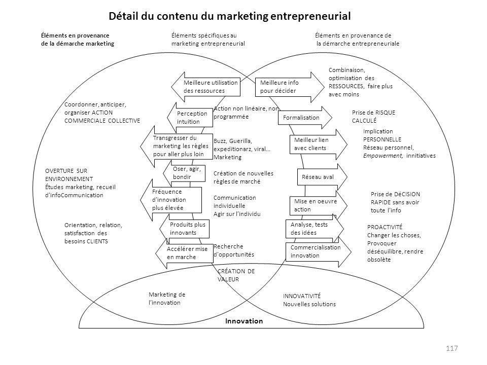 117 Éléments en provenance de la démarche entrepreneuriale Détail du contenu du marketing entrepreneurial Éléments en provenance de la démarche market