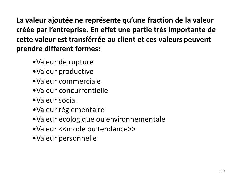 119 Valeur de rupture Valeur productive Valeur commerciale Valeur concurrentielle Valeur social Valeur réglementaire Valeur écologique ou environnemen