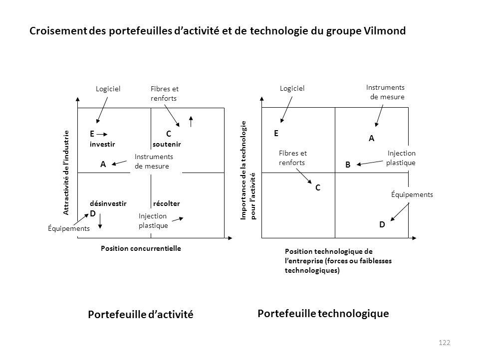 122 E C investir soutenir A désinvestir récolter D B = Position concurrentielle Attractivité de lindustrie Injection plastique Équipements Instruments
