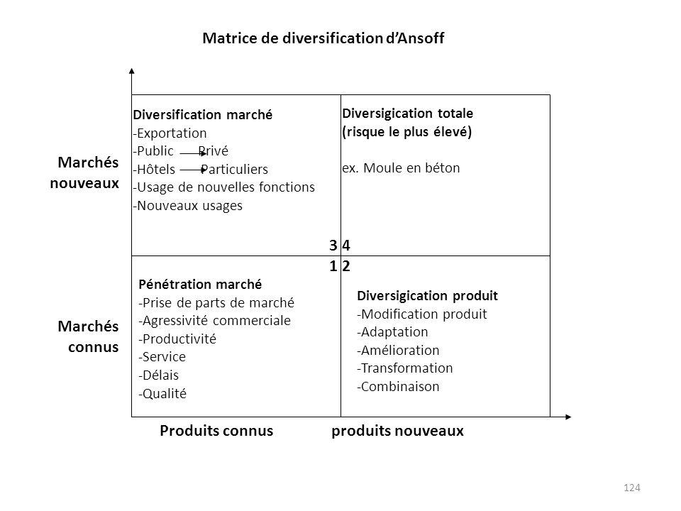 124 3 4 1 2 Diversification marché -Exportation -Public Privé -Hôtels Particuliers -Usage de nouvelles fonctions -Nouveaux usages Pénétration marché -