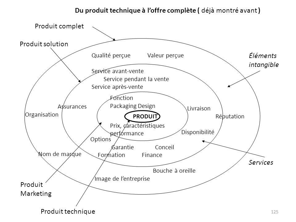 125 PRODUIT Fonction Packaging Design Prix, caractéristiques performance Qualité perçue Valeur perçue Service avant-vente Service pendant la vente Ser
