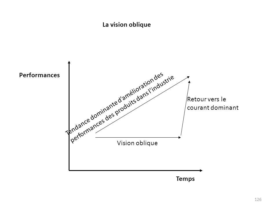 126 Temps Performances Retour vers le courant dominant Vision oblique Tendance dominante damélioration des performances des produits dans lindustrie L
